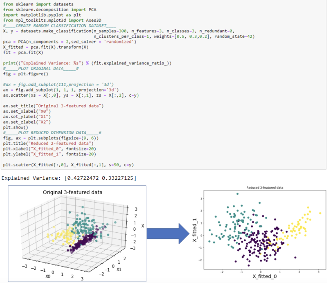 Feature engineering code for dimensionality reduiction