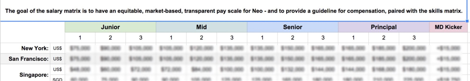Reduce Bias And Resentment With A Transparent Salary And Skills Matrix