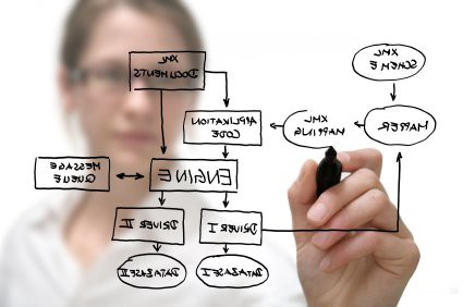 Career path how to become a solution architect paysa for Solution architect