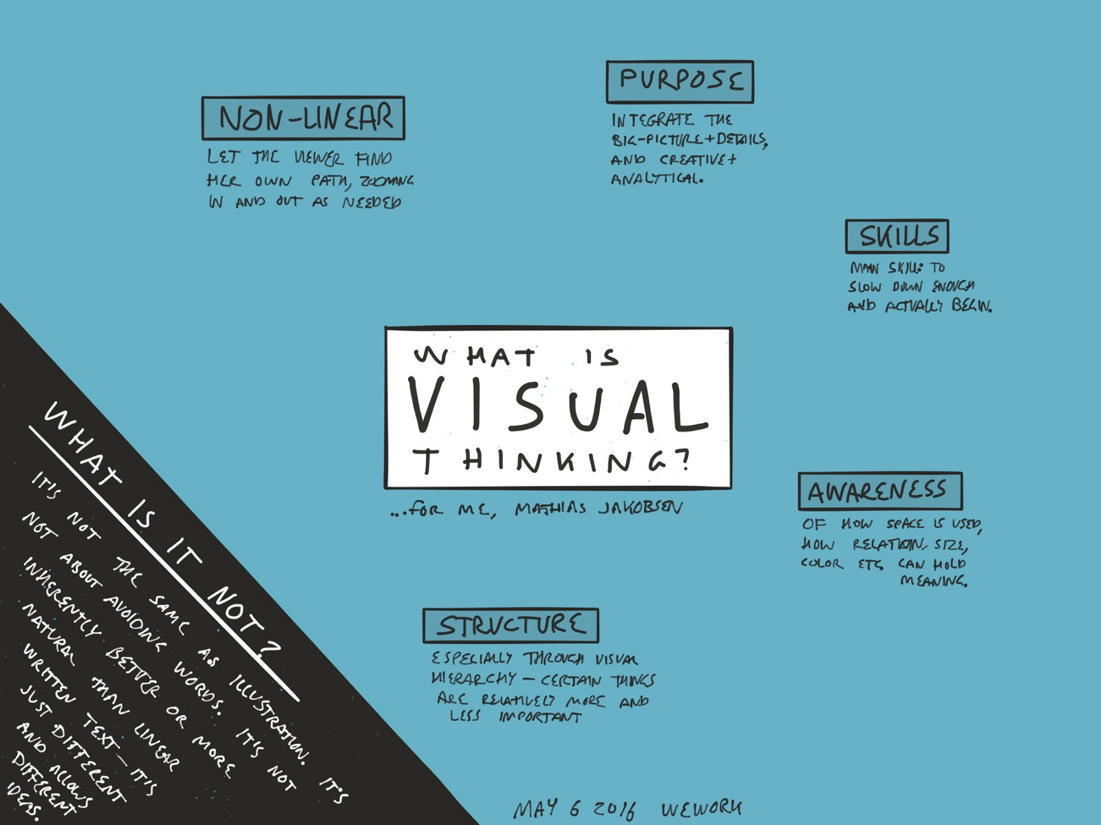 How Do You Define Visual Thinking What Is It What Is It Not