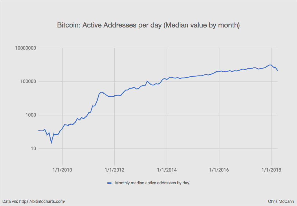 To Smooth Out This Chart I Took A Median Value Of Active Addresses By Month And Plotted It On Log Scale