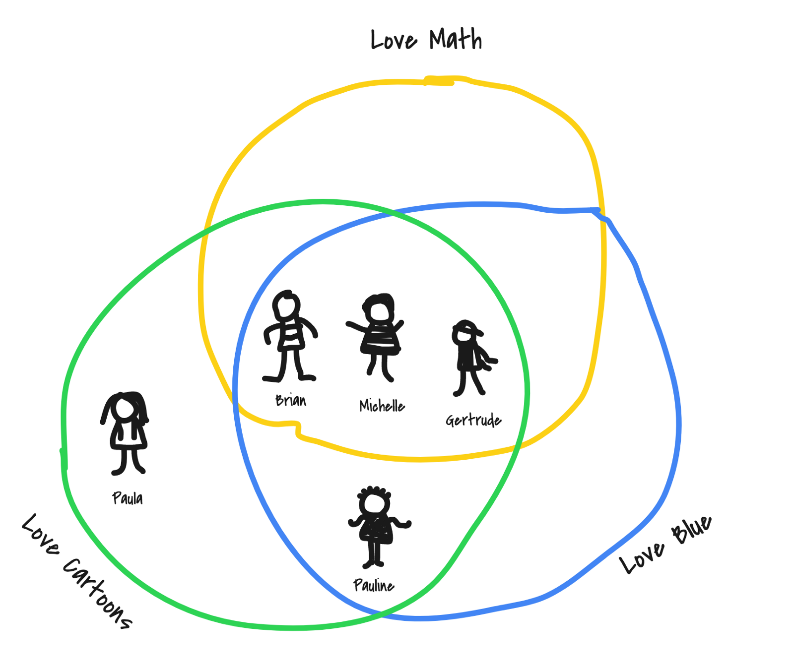 Data science for the 9 year old the andela way medium a venn diagram showing which groups the friends belong to brian michelle and gertrude belong to all three circles since math is their favorite subject pooptronica