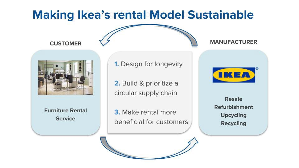 Long Er Lasting Furniture For Ikea Ensuring Its Model Is Sustainable Means First And Foremost That It Needs To Start Considering How Design