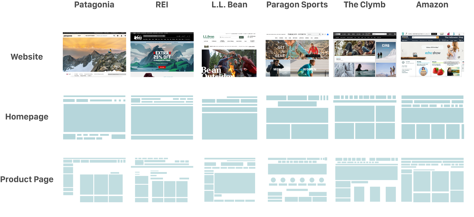 Layout of REI s website vs competitors identified in the screener survey. a12c021c162a9