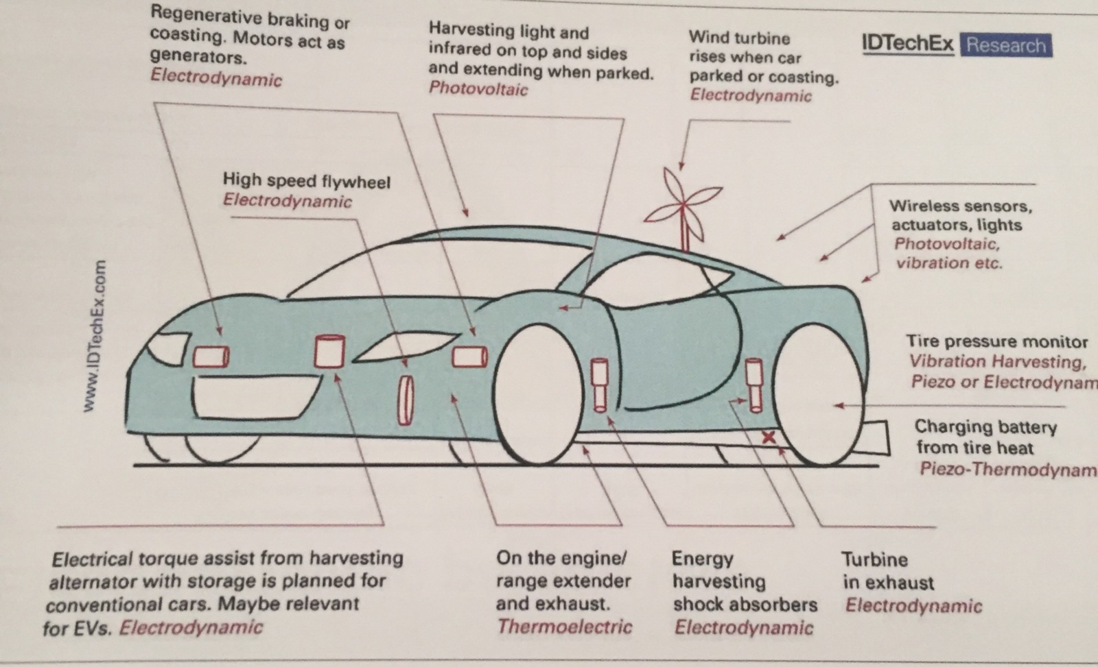 Energy Harvesting Where Is The Opportunity Rob Bent Medium Auto Mobile Heat Engine Diagram At All Power Levels From Sensors To Traction Take A Look Picture Below Get An Idea Of How Many May Be In Single Automobile