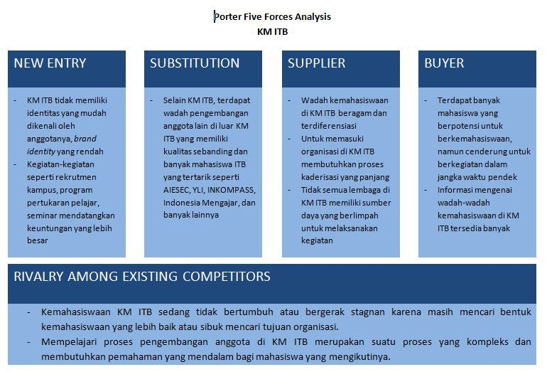 ymca porter s five forces analysis Ymca - five forces analysis home five forces index ymca - five forces analysis last updated by wbot | update this page now what is porter's five forces analysis.