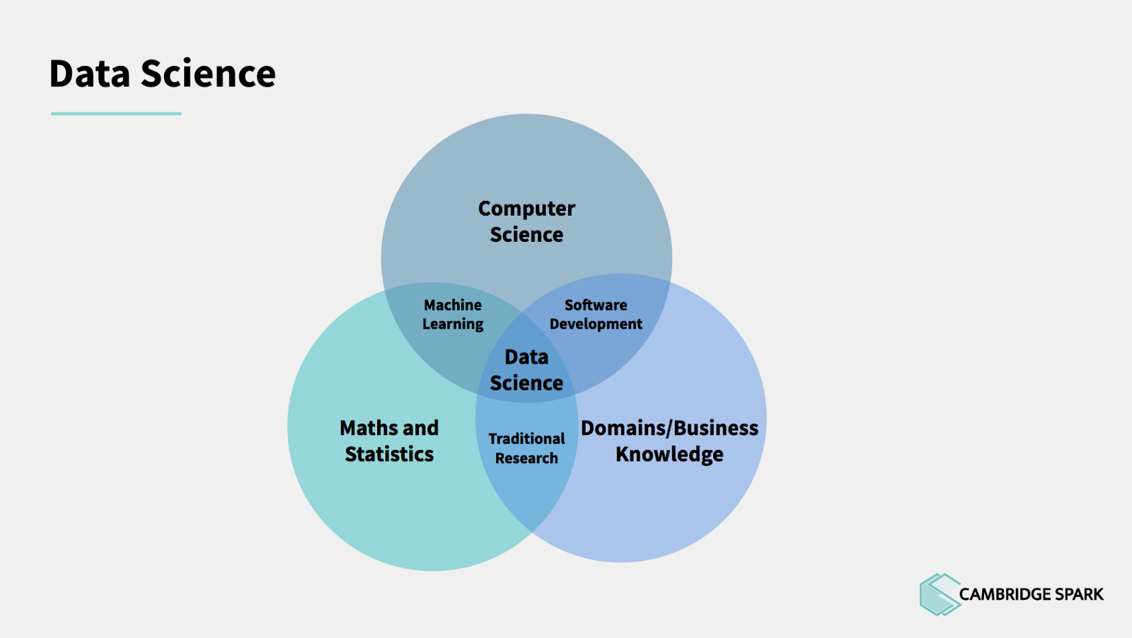 Core Data Science Training for PhD Research – Cambridge Spark