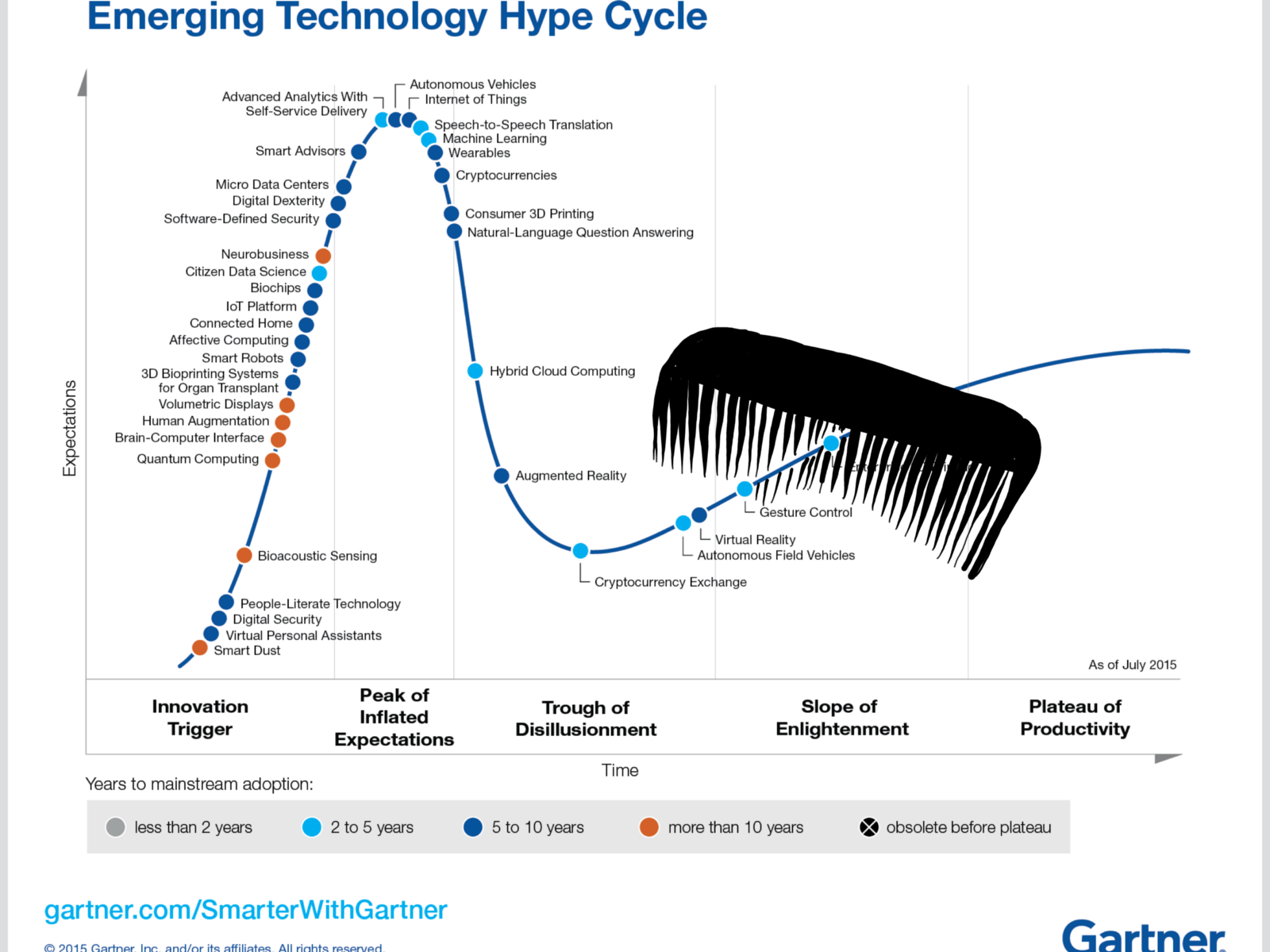 Taking the nit comb to Gartner's Hype Cycle