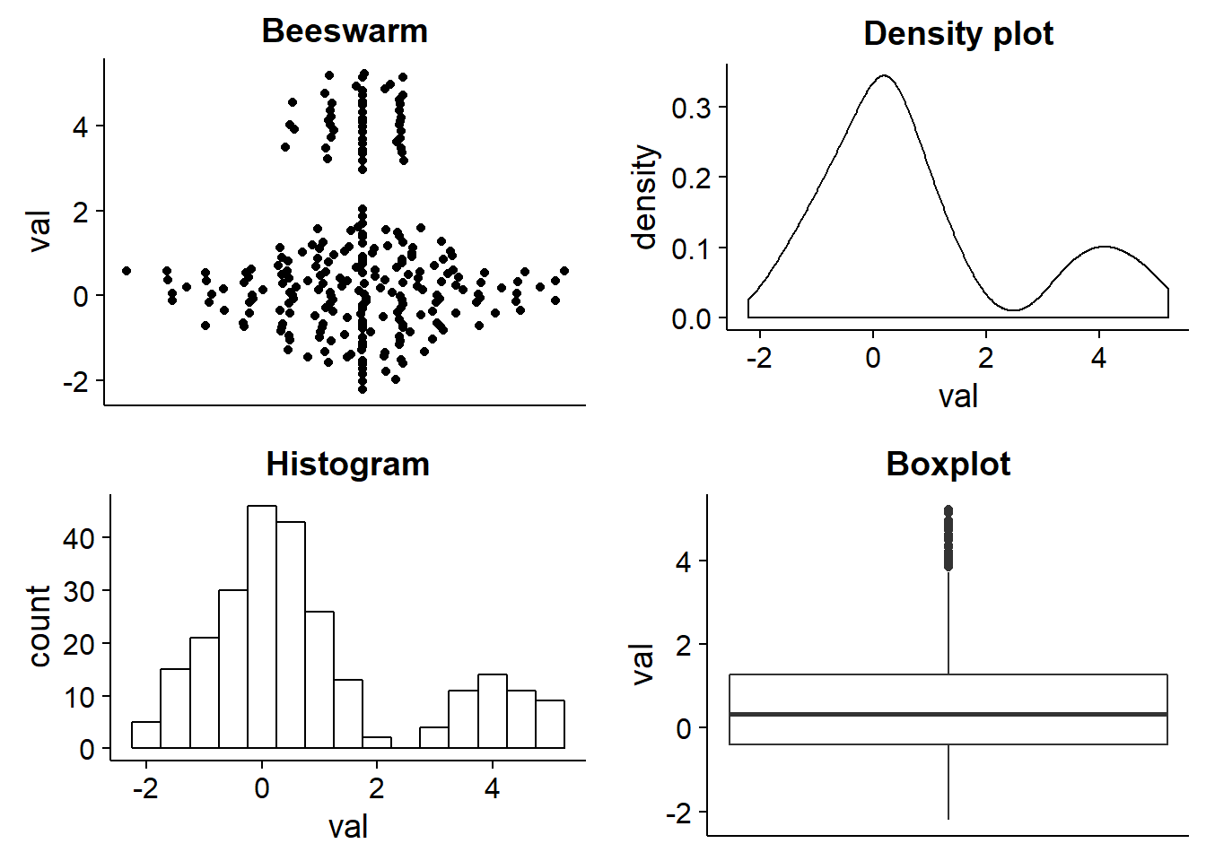 Data Science Concepts You Need To Know Part 1 Towards When We Draw The Force Diagram Represent Box By A Dot Two From Bee Swarm Can See That There Is Large Cluster Of Around 0 But Also Smaller 4 Density Plot And Histogram Pick