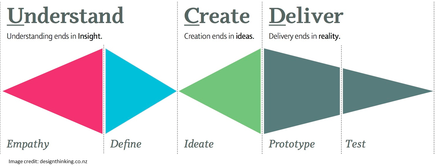 The intersection of design thinking strategic consulting for Design thinking consulting