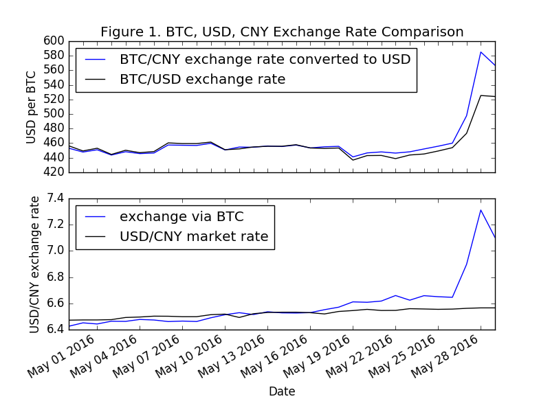 The Top Figure In 1 Shows Btc Usd Exchange Rate Coindesk Bpi And Cny Divided By Market For