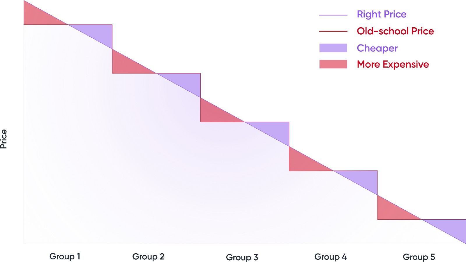 Chart showing pricing based on groups