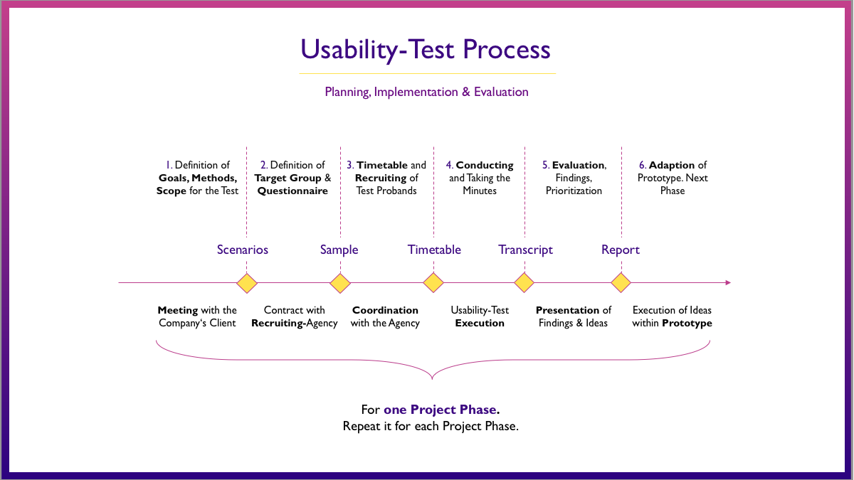 How to Prepare & Conduct a Usability Test