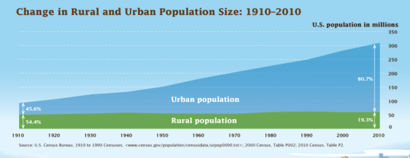 Graph of urban and rural population growth between 1910 and 2010, showing rapid urban population growth.