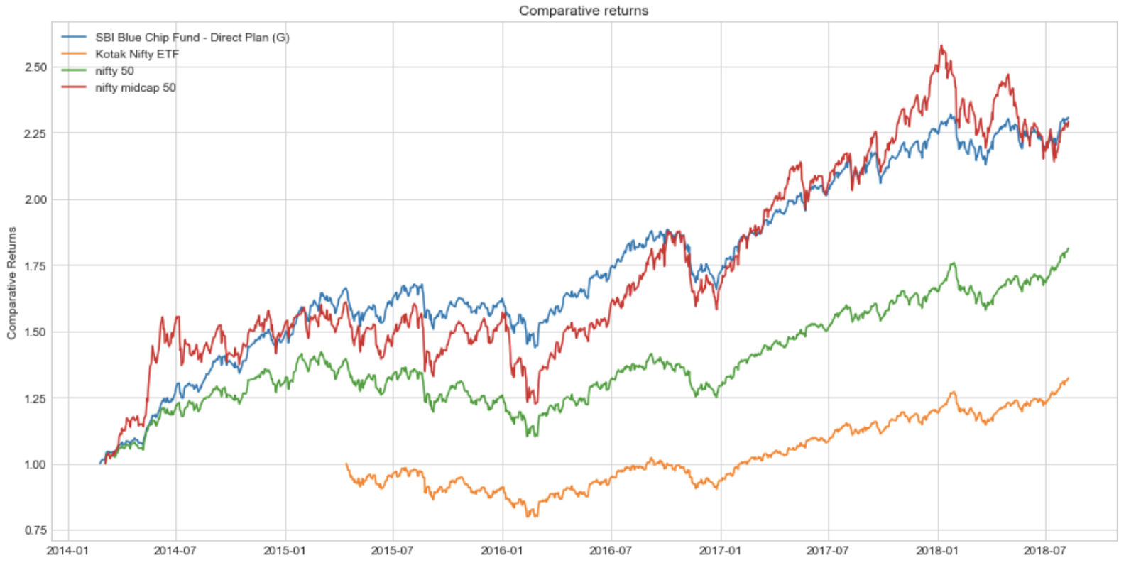 Stock Market Analysis in Python – Towards Data Science