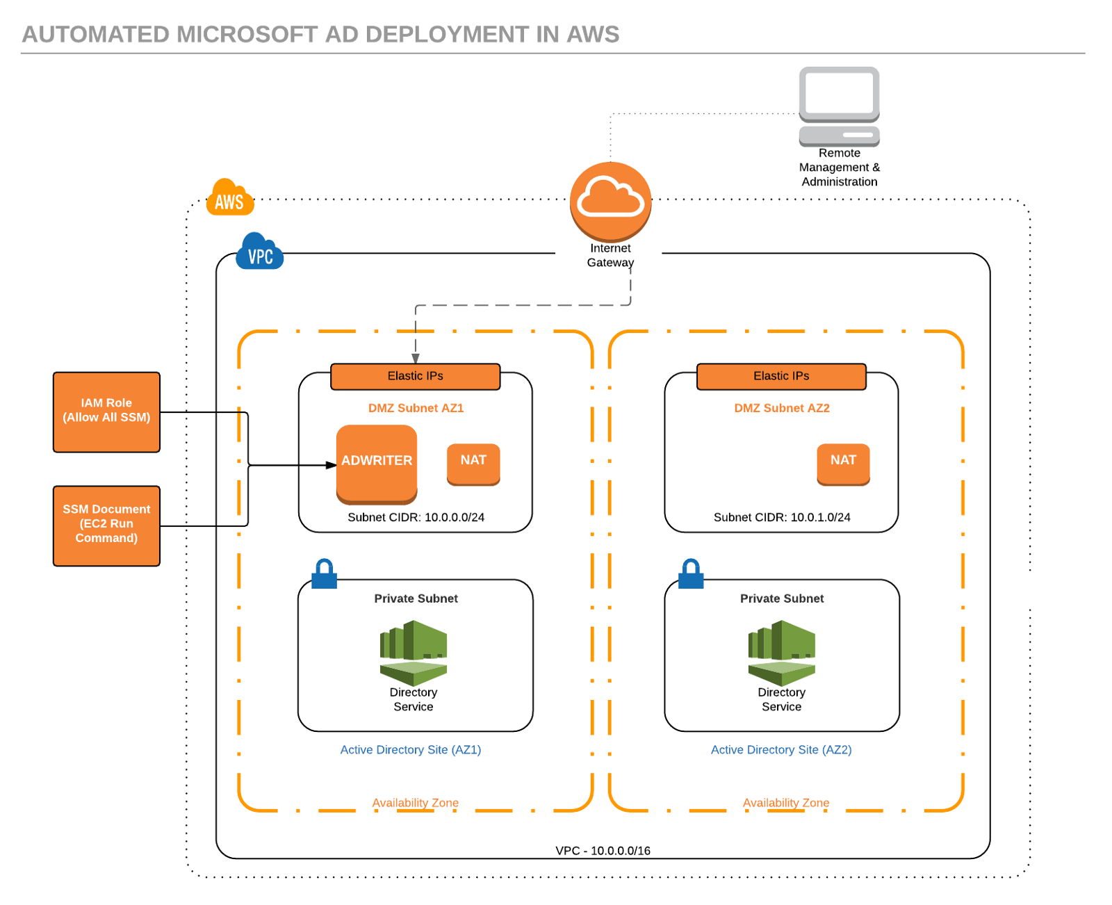 Deploying windows ad in aws using aws directory service and terraform once the directory and the ad writer machine are deployed ec2 state manager is used to create and associate an ssm document to join the machine to the maxwellsz