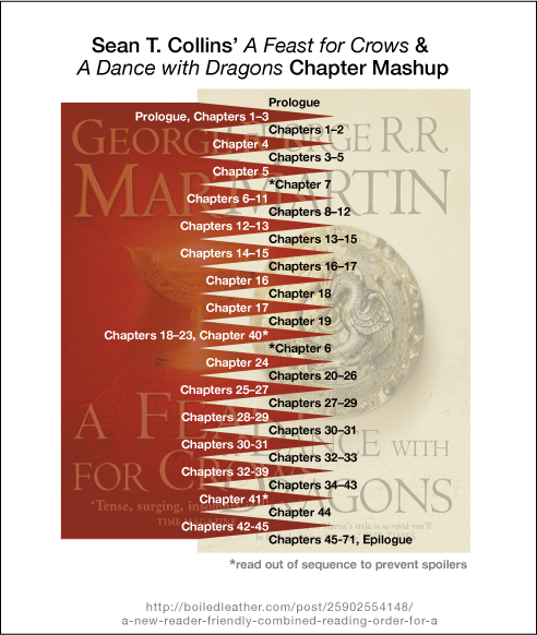 A Feast Of Ice And Fire Ebook