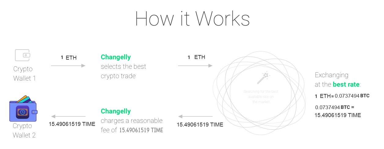 Step 1: Go to https://changelly.com and choose trading pair. In our  example, we are exchanging 1 ETH to TIME. So we've selected ETH from the  left dropdown ...
