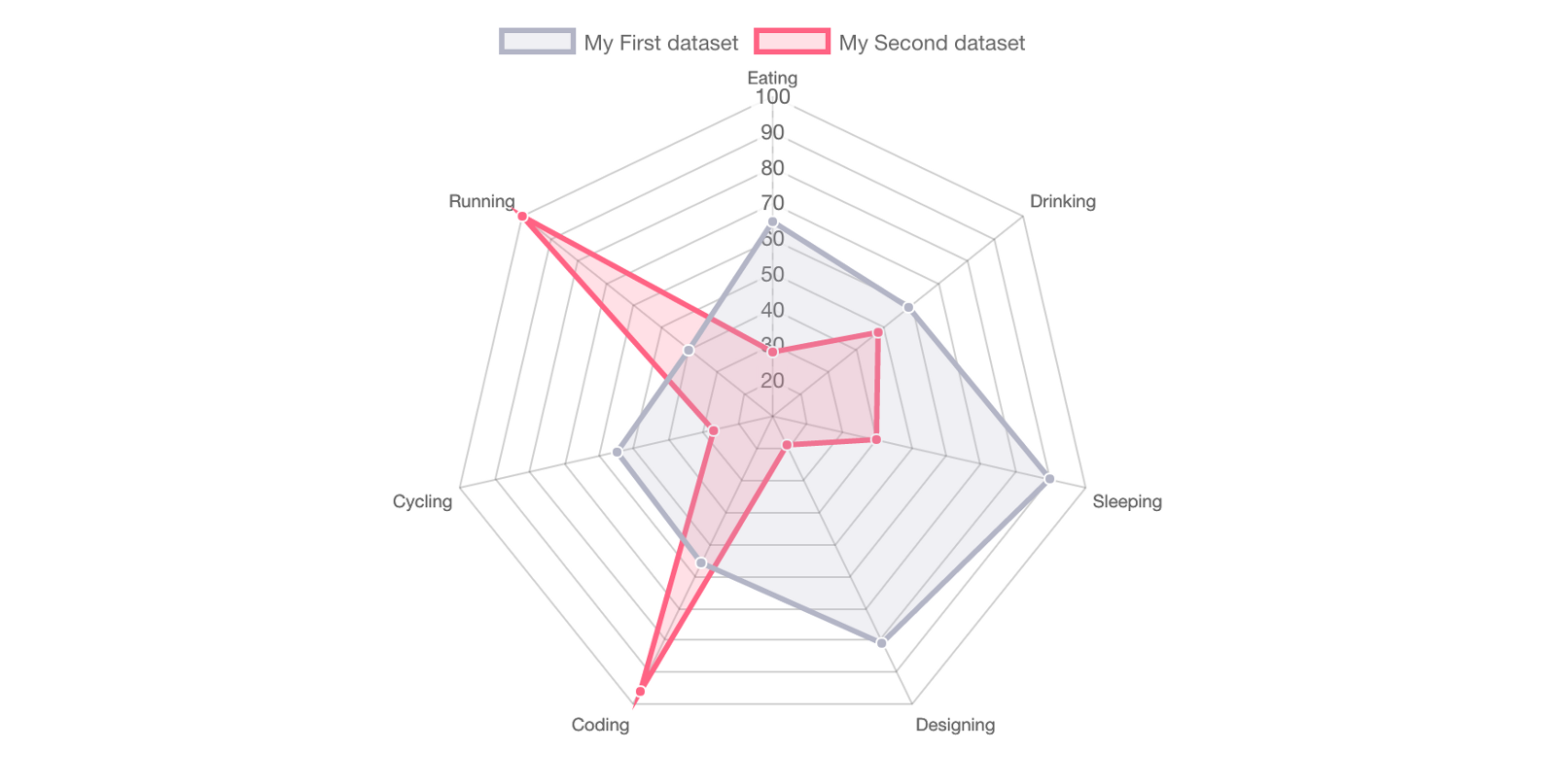 Data visualization design front end resources ux collective a radar chart is used to analyze and compare different variables such as strength intelligence endurance and etc you can often find in game design to ccuart Choice Image