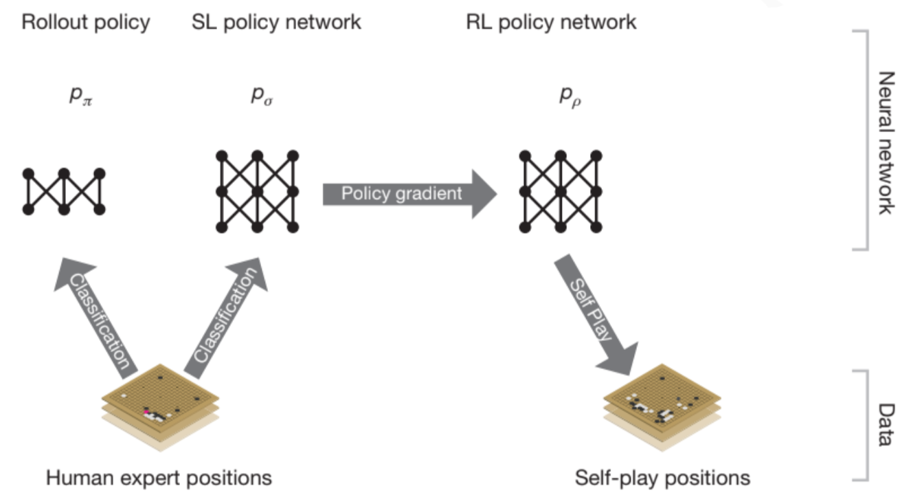 Learning Much More Electronics Since We Began Using Circuit Simulation Alphago How It Works Technically Jonathan Hui Medium Use The Policy Gradient Reinforcement To Improve Rl Network Iteratively Start Playing Games
