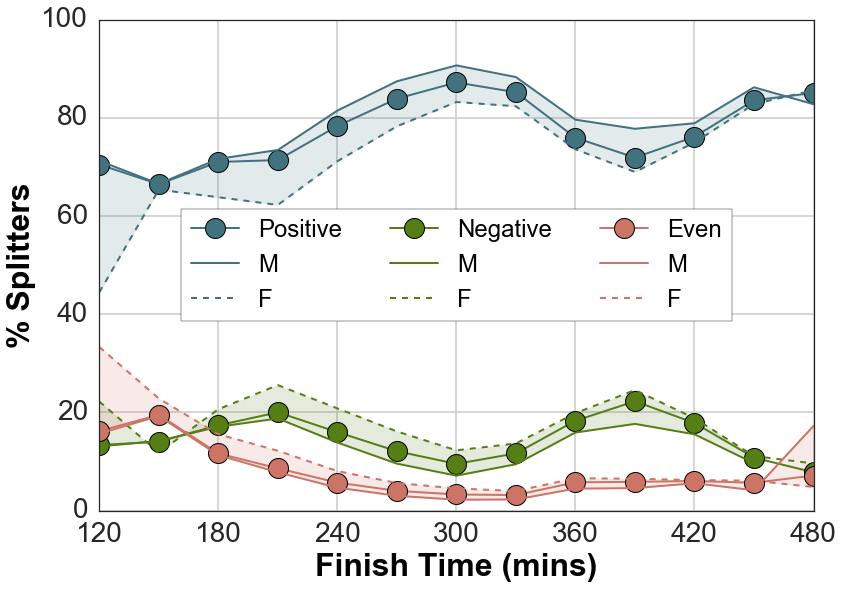 The percentage of participants adopting even, positive, and negative pacing strategies for increasing finish-times.