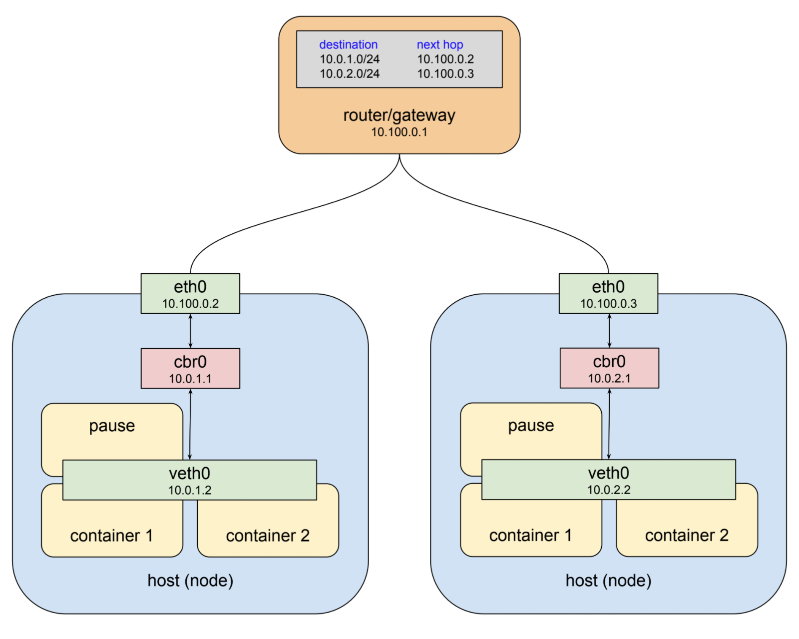Understanding Kubernetes Networking Pods Google Cloud Platform Network Diagram Examples Physical Lan And Wan Template Call This The Pod Because It Is An Overlay That Allows To Communicate Back Forth On Any Node