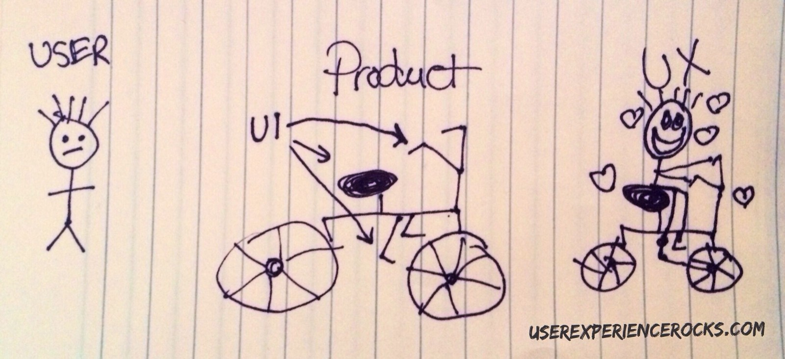"""Then my kiddo asked, """"What's the difference between UX & UI?"""""""