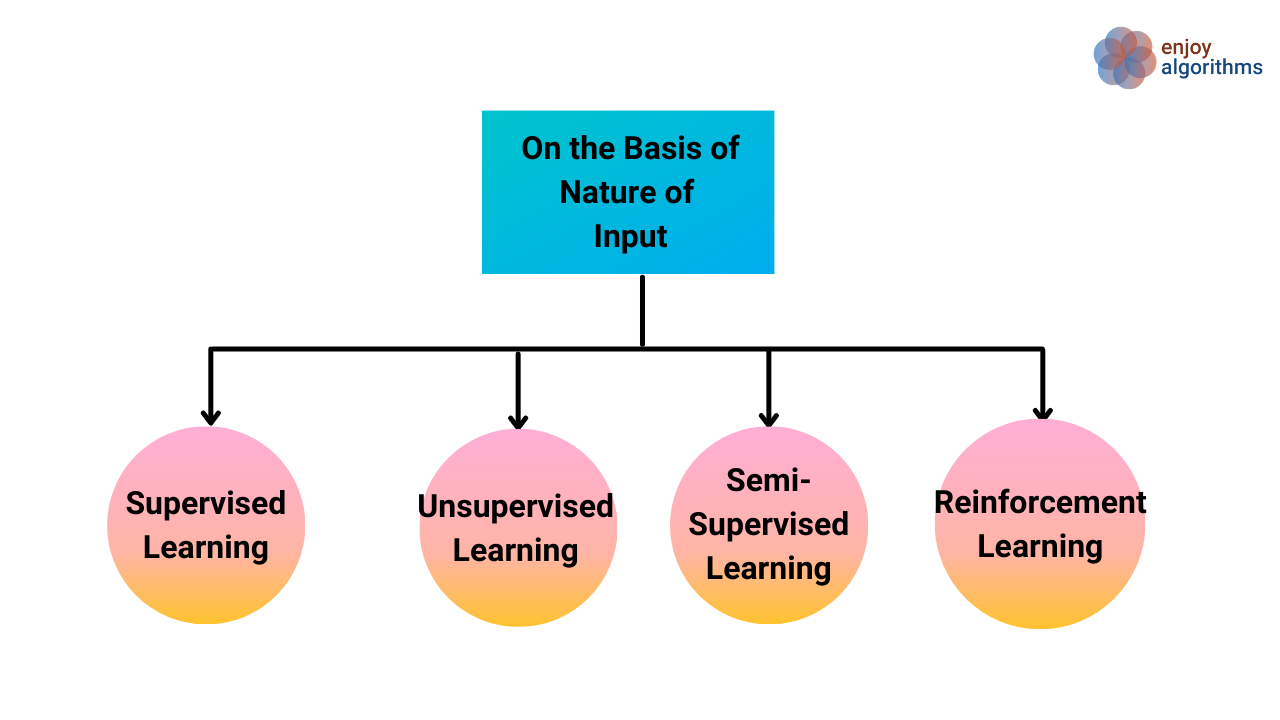 classification of machine learning models categories
