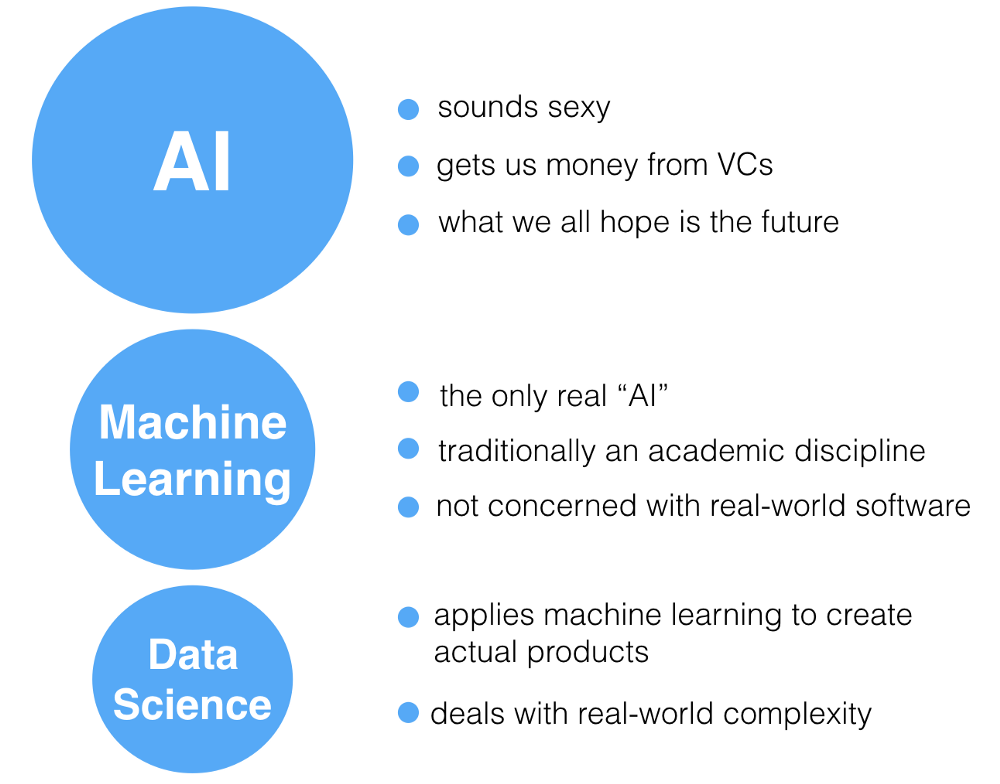 Role of Data Science in Artificial Intelligence – Towards ...