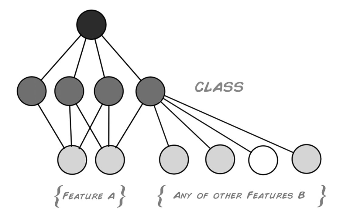 Making a simple neural network classification becoming human this new network architecture allows for a multitude of new behavior with very few extra nodes depending on how the weights are set it can now identify or pooptronica