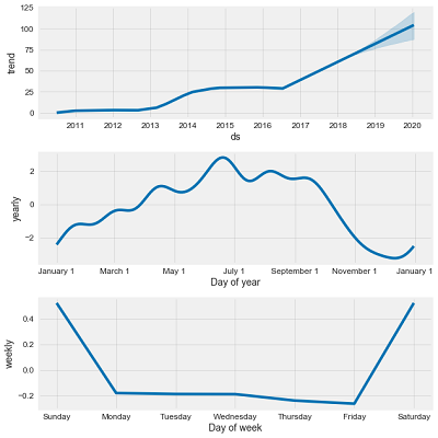 Time series analysis in python an introduction towards data science example of additive model decomposition fandeluxe Gallery