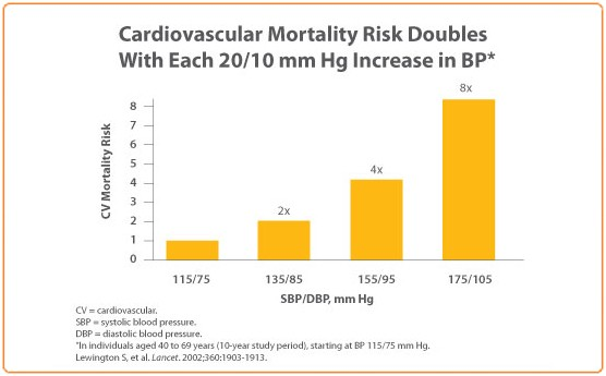 Do not accept even mild levels of high blood pressure as this will be  causing silent and progressive damage. The higher your blood pressure the  higher your ...