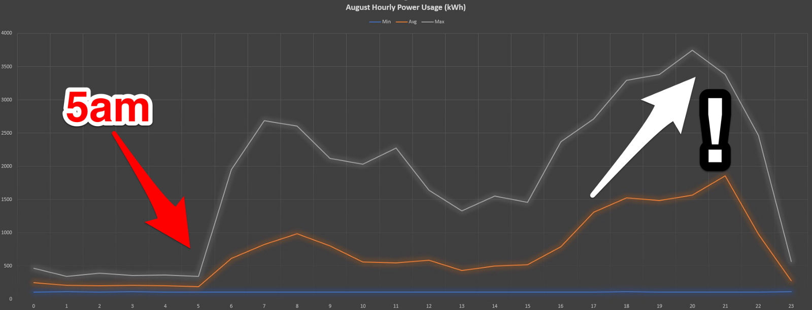 Home Power Monitoring Using A Raspberry Pi Simon Aubury Medium Household Circuits Ausgrid Hourly Consumption Trends 1 Month Of Data Midnight Left To 11pm Right Minimum Shown In Blue Average Orange