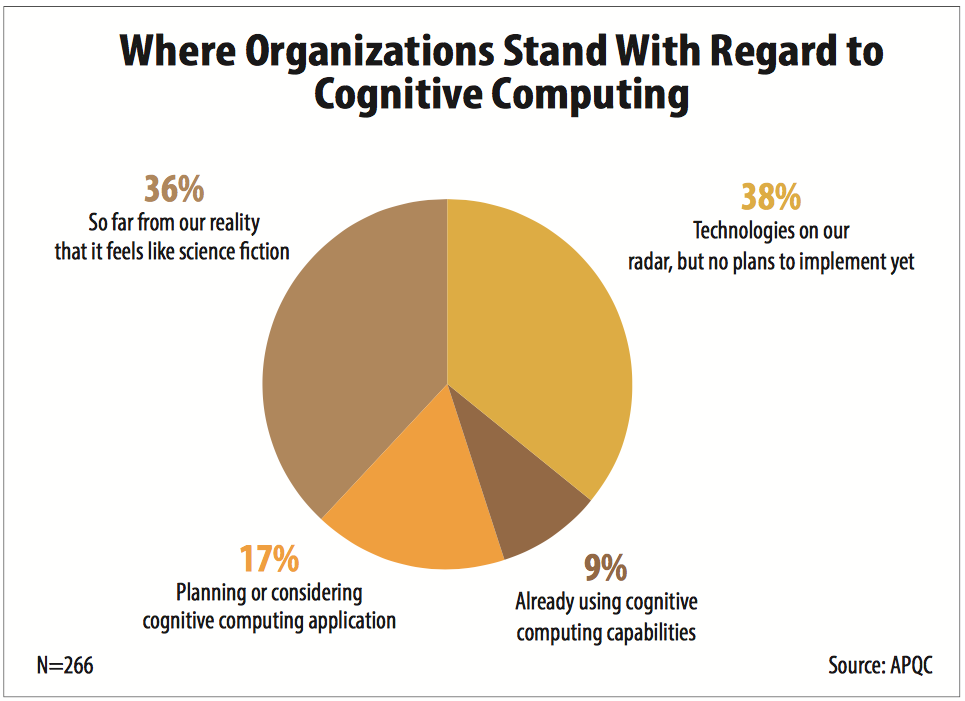 Where Organizations Stand on Cognitive Computing