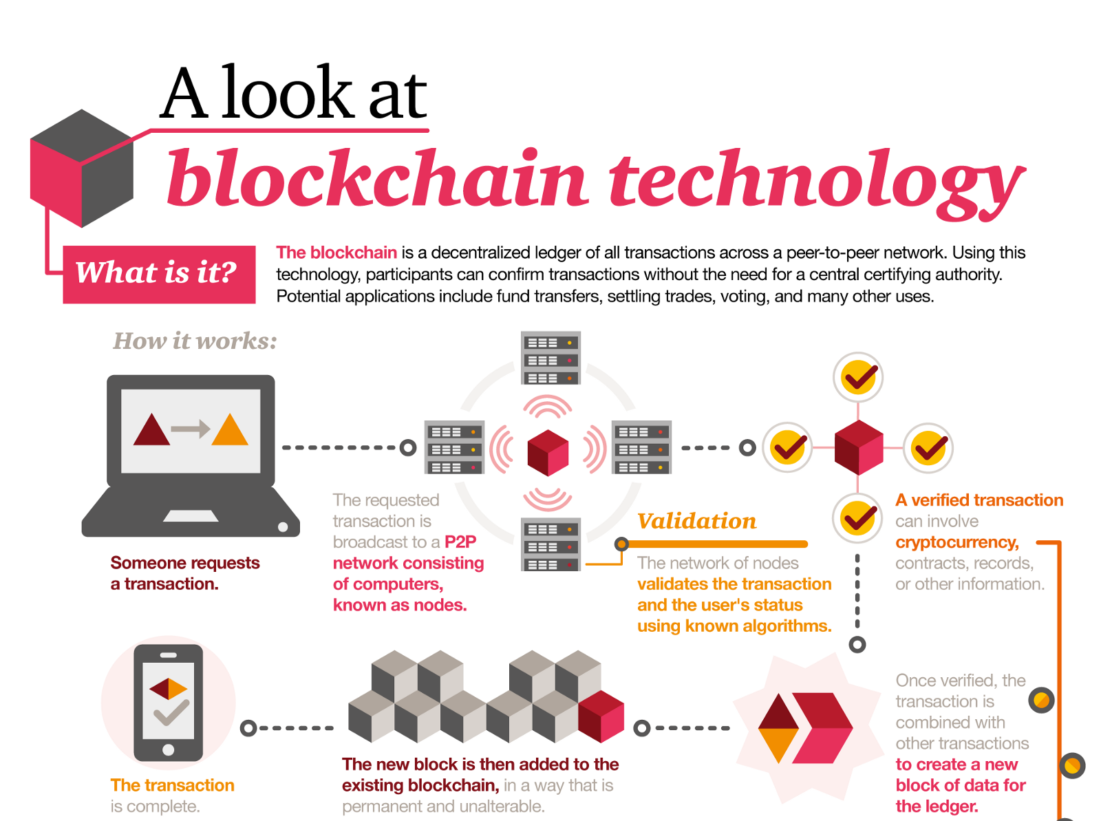 Pulling The Blockchain Apart The Transaction Life Cycle