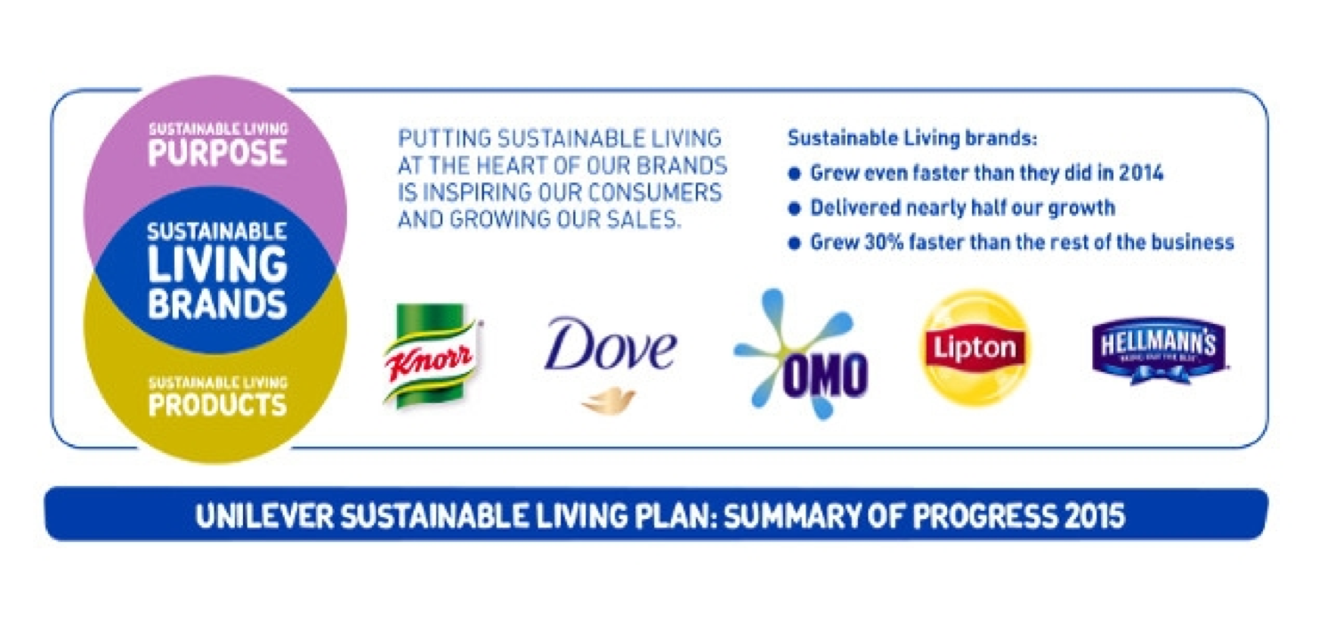 in fact he has gone so far as to say that sustainability isnt a moral issue for unilever its an economic issue paul polman unilevers visionary ceo