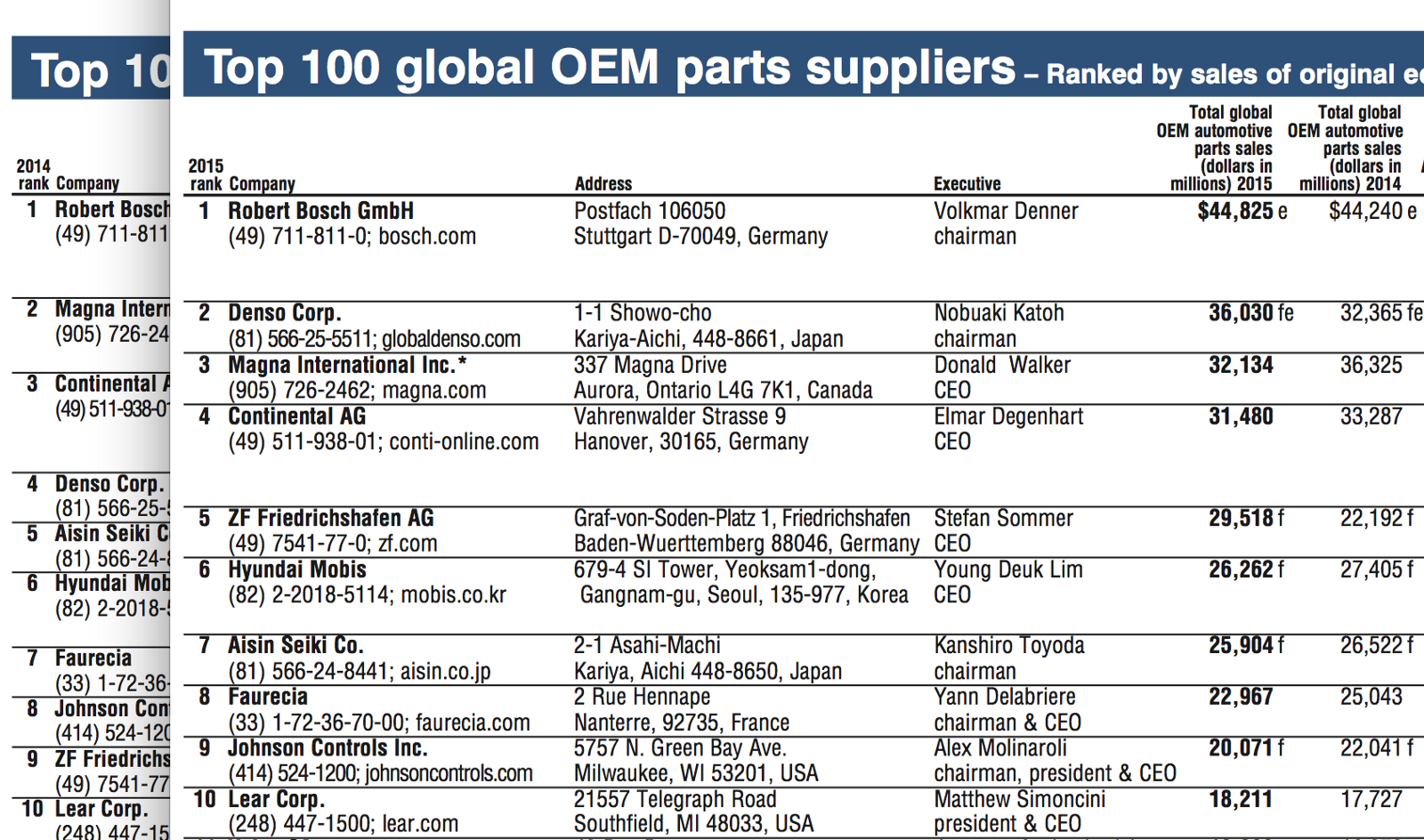 top 100 global oem parts suppliers ranked by sales of original equipment parts in 2015. Black Bedroom Furniture Sets. Home Design Ideas