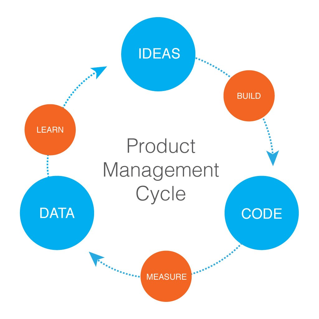 Juvasoft's Product Development Lifecycle