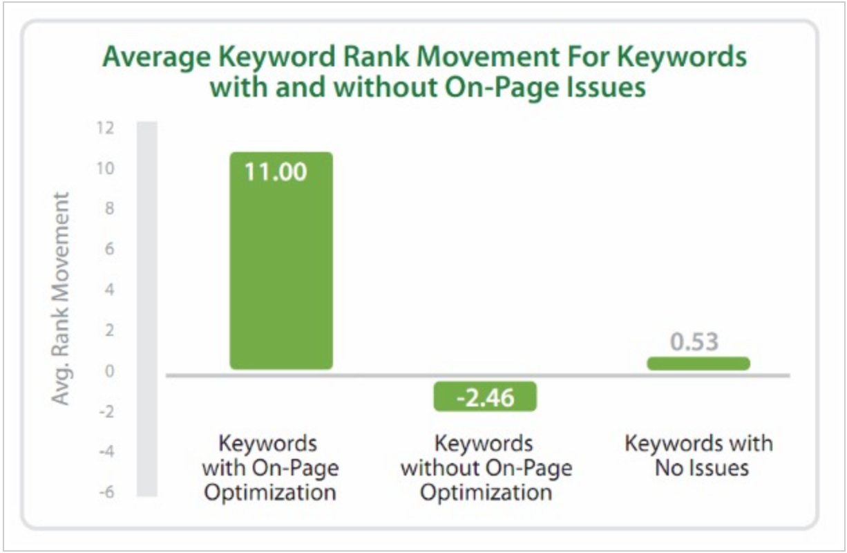Average Keyword Rank Movement For Keywords with and without On-Page Issues