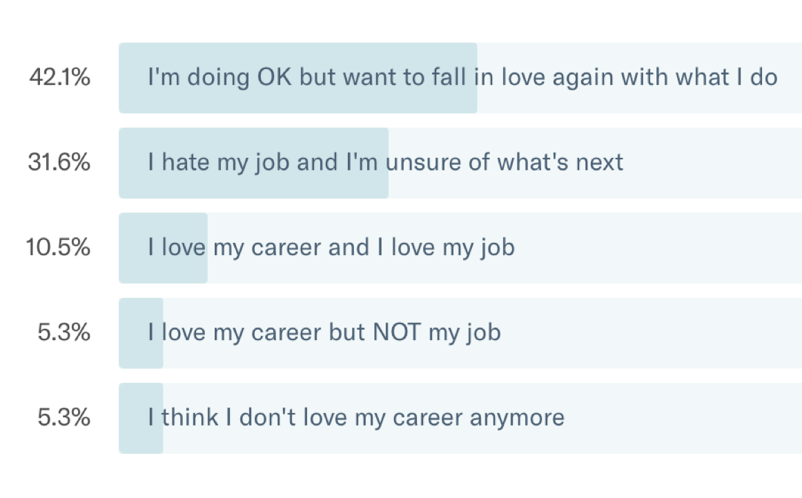 How to love a job that does not like