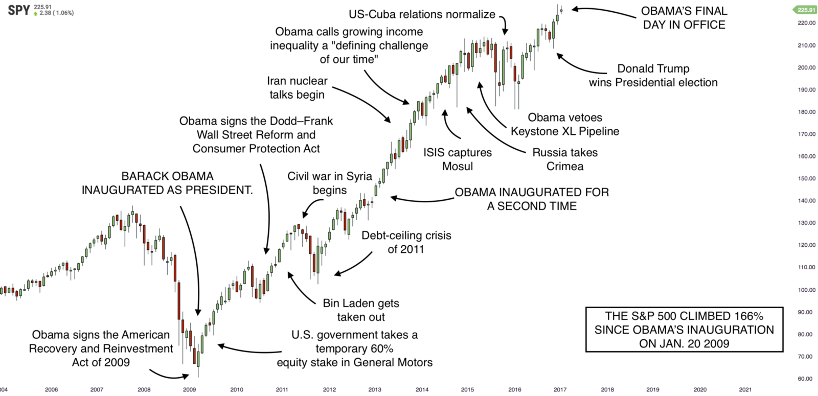 The Stock Market And 8 Years Of President