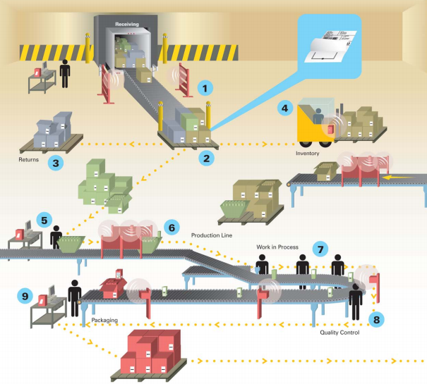 Rfid Tags Enable Reduced Stocks Effective Supply Chain And