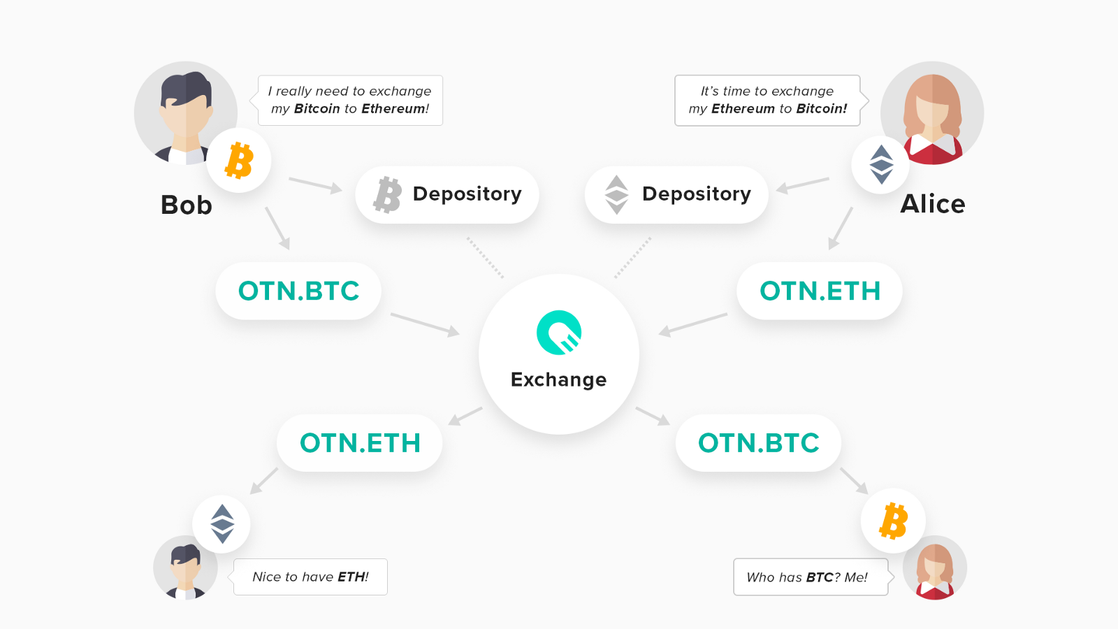 As you can see, tokenization lies in the heart of the exchange process.  When your cryptocurrency gets tokenized, your OTN.Asset serves as a smart  contract.