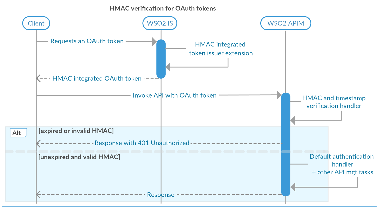 How to Improve OAuth Security With HMAC Validation - DZone Security