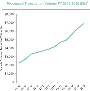 Measure customer health: Processed transaction volume