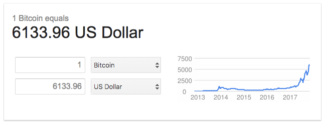 At The Time Of Publishing Value 1 Bitcoin Jumped Even Higher To 7 174 60