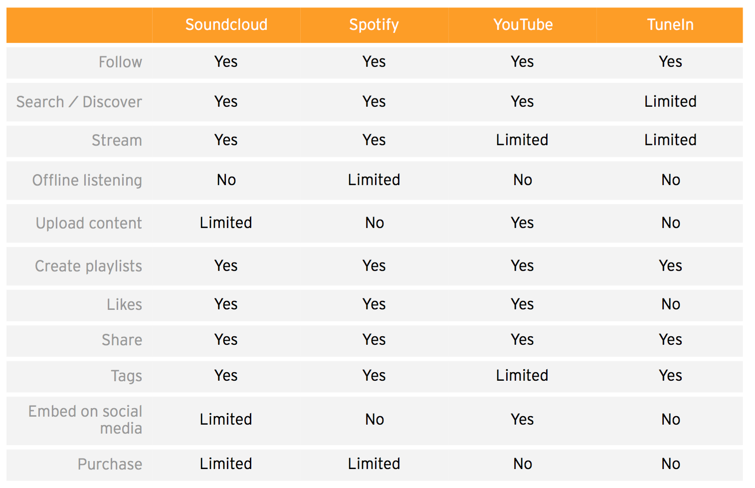 Soundcloud Search Likes