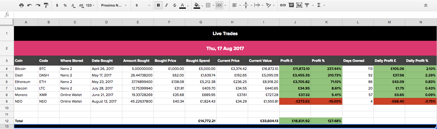 Cryptocurrencies google sheets trades performance