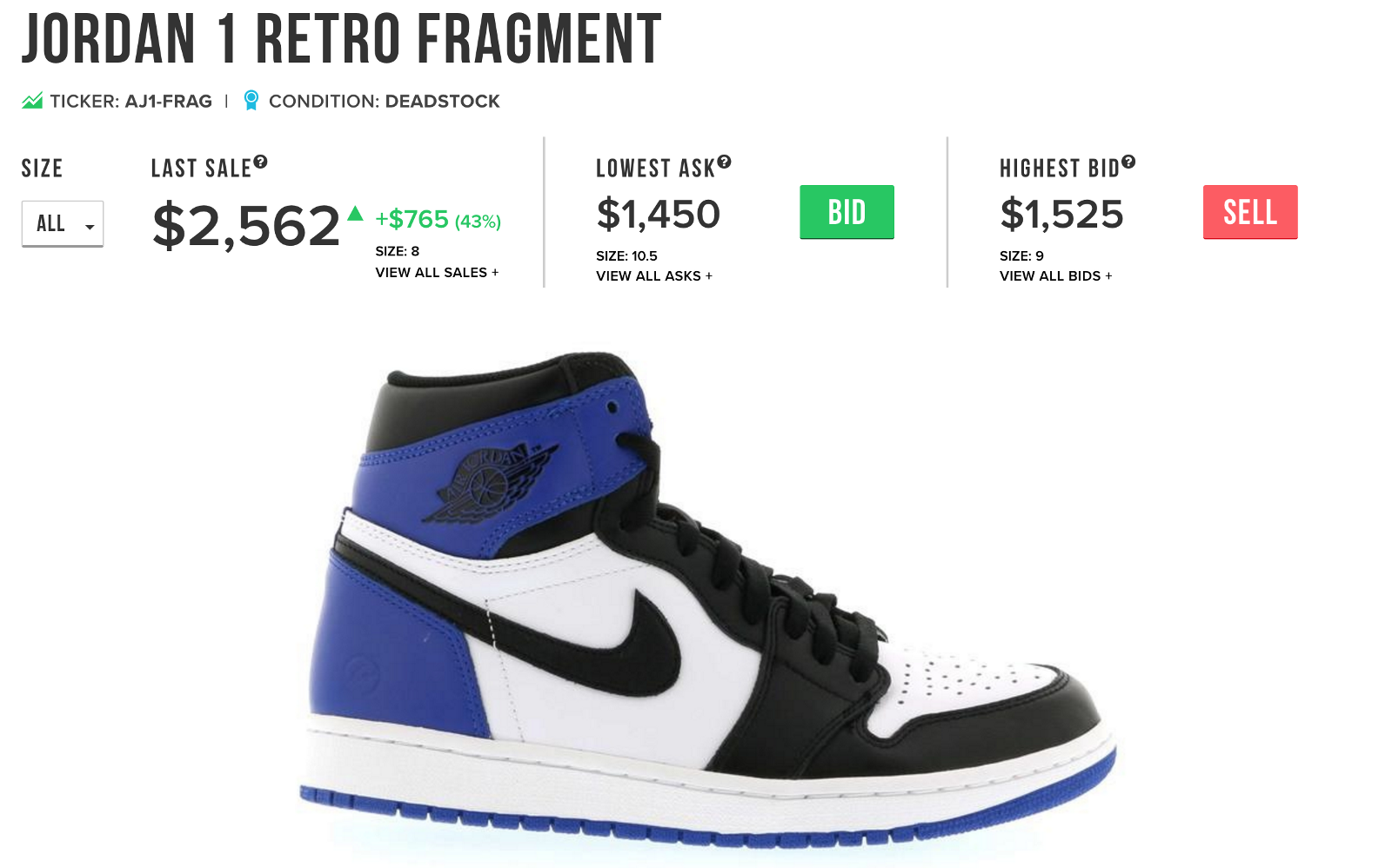 Collaborations like the Air Jordan 1 x Fragment Design fetch high prices  and are extremely sought after.