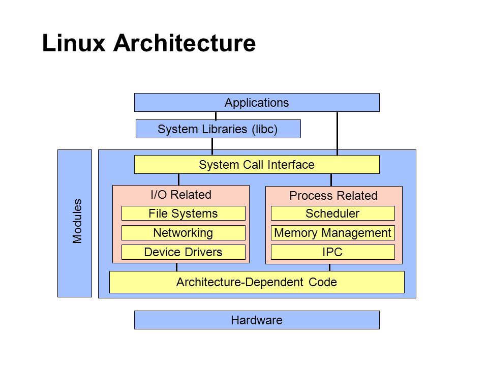 linux kernel source include file path